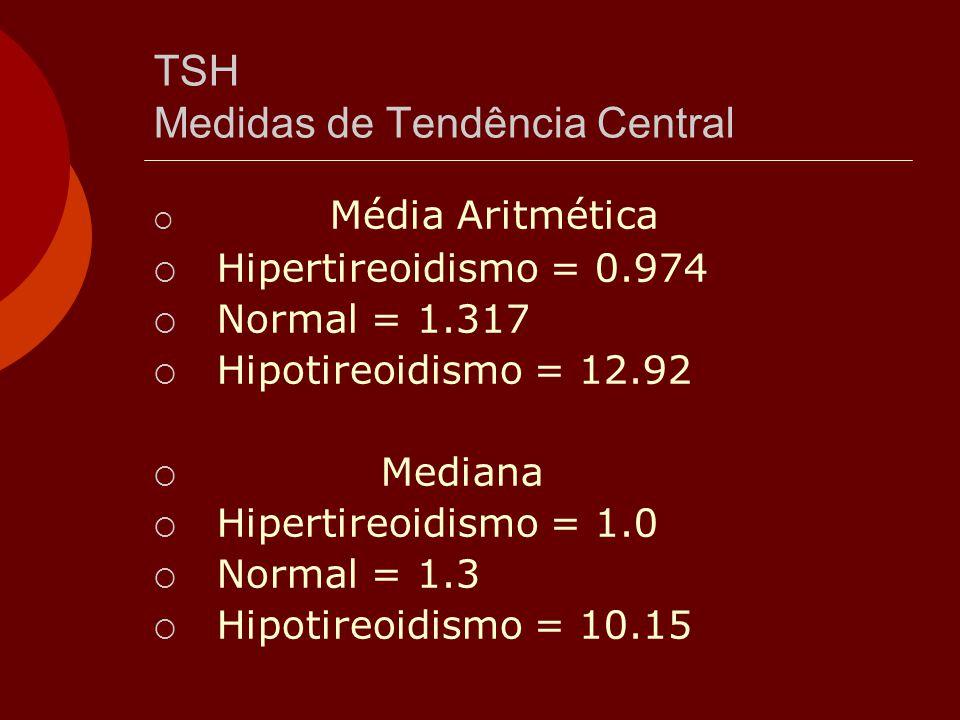 TSH Medidas de Tendência Central  Média Aritmética  Hipertireoidismo = 0.974  Normal = 1.317  Hipotireoidismo = 12.92  Mediana  Hipertireoidismo