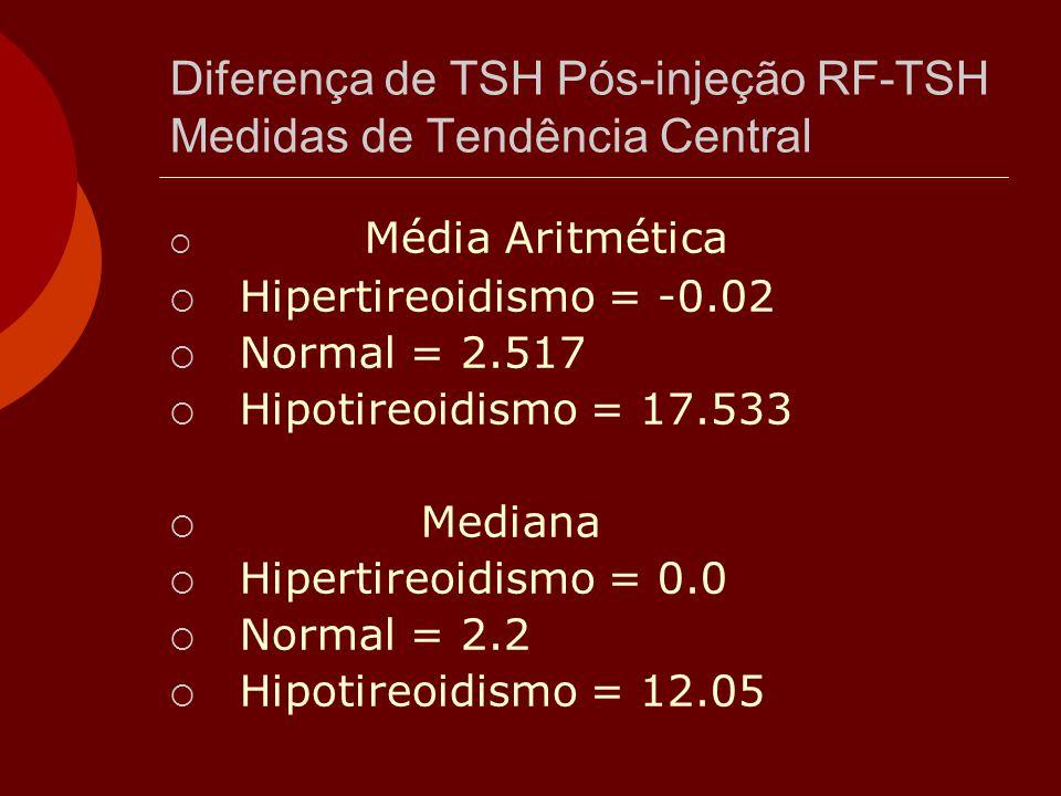 Diferença de TSH Pós-injeção RF-TSH Medidas de Tendência Central  Média Aritmética  Hipertireoidismo = -0.02  Normal = 2.517  Hipotireoidismo = 17