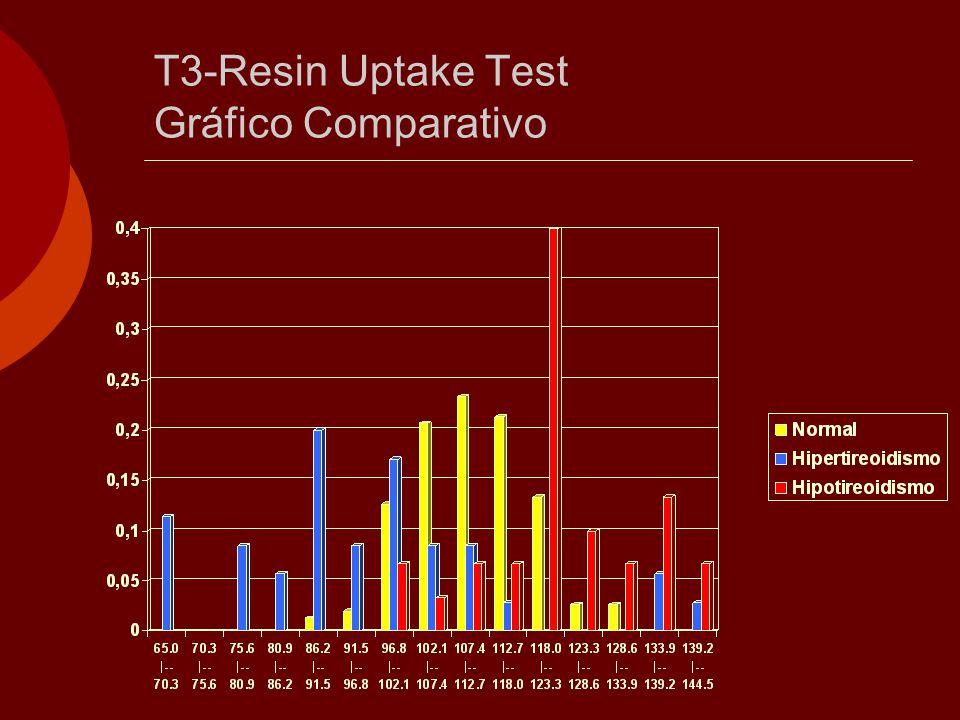 T3-Resin Uptake Test Gráfico Comparativo