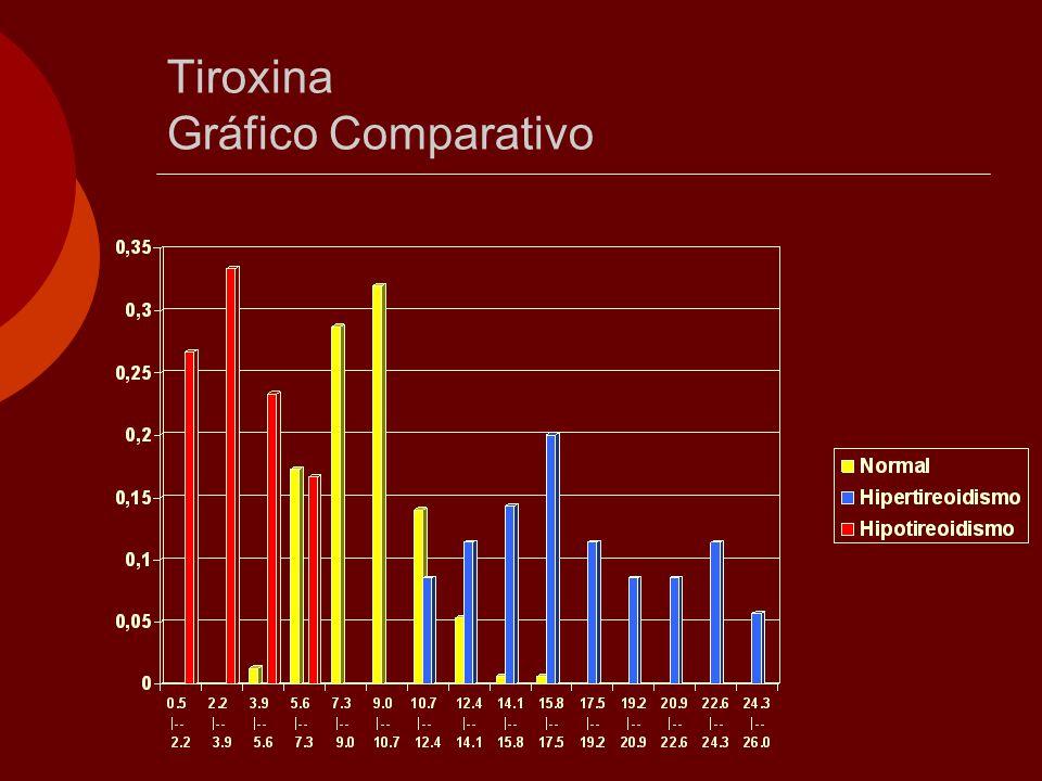 Tiroxina Gráfico Comparativo