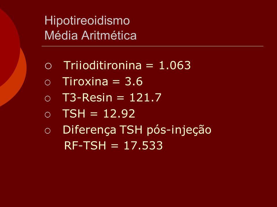 Hipotireoidismo Média Aritmética  Triioditironina = 1.063  Tiroxina = 3.6  T3-Resin = 121.7  TSH = 12.92  Diferença TSH pós-injeção RF-TSH = 17.5
