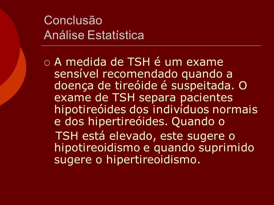 Conclusão Análise Estatística  A medida de TSH é um exame sensível recomendado quando a doença de tireóide é suspeitada. O exame de TSH separa pacien
