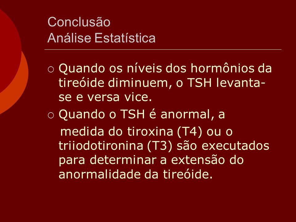 Conclusão Análise Estatística  Quando os níveis dos hormônios da tireóide diminuem, o TSH levanta- se e versa vice.  Quando o TSH é anormal, a medid