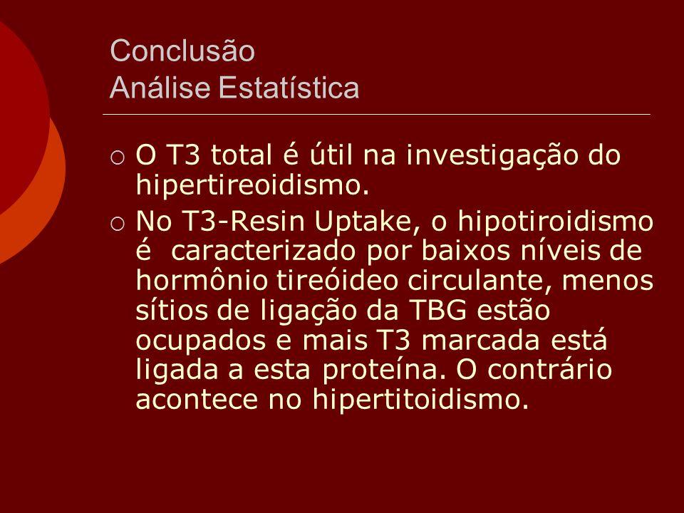 Conclusão Análise Estatística  O T3 total é útil na investigação do hipertireoidismo.  No T3-Resin Uptake, o hipotiroidismo é caracterizado por baix