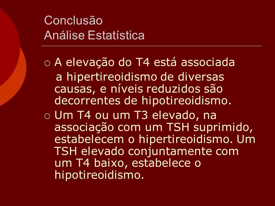 Conclusão Análise Estatística  A elevação do T4 está associada a hipertireoidismo de diversas causas, e níveis reduzidos são decorrentes de hipotireo