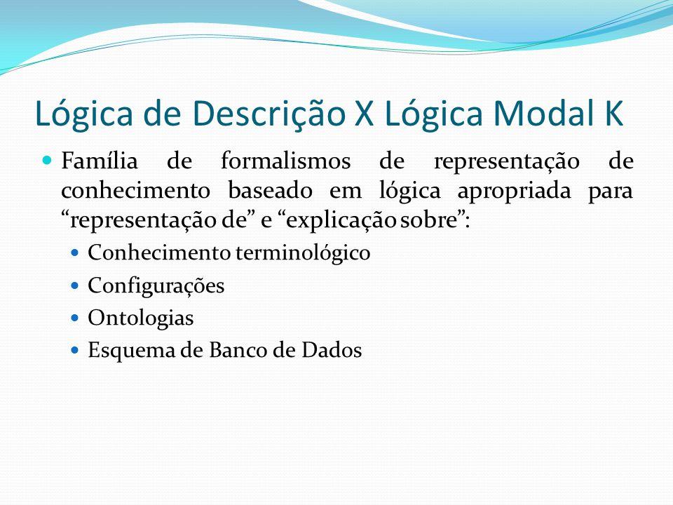 Lógica de Descrição X Lógica Modal K Família de formalismos de representação de conhecimento baseado em lógica apropriada para representação de e explicação sobre : Conhecimento terminológico Configurações Ontologias Esquema de Banco de Dados