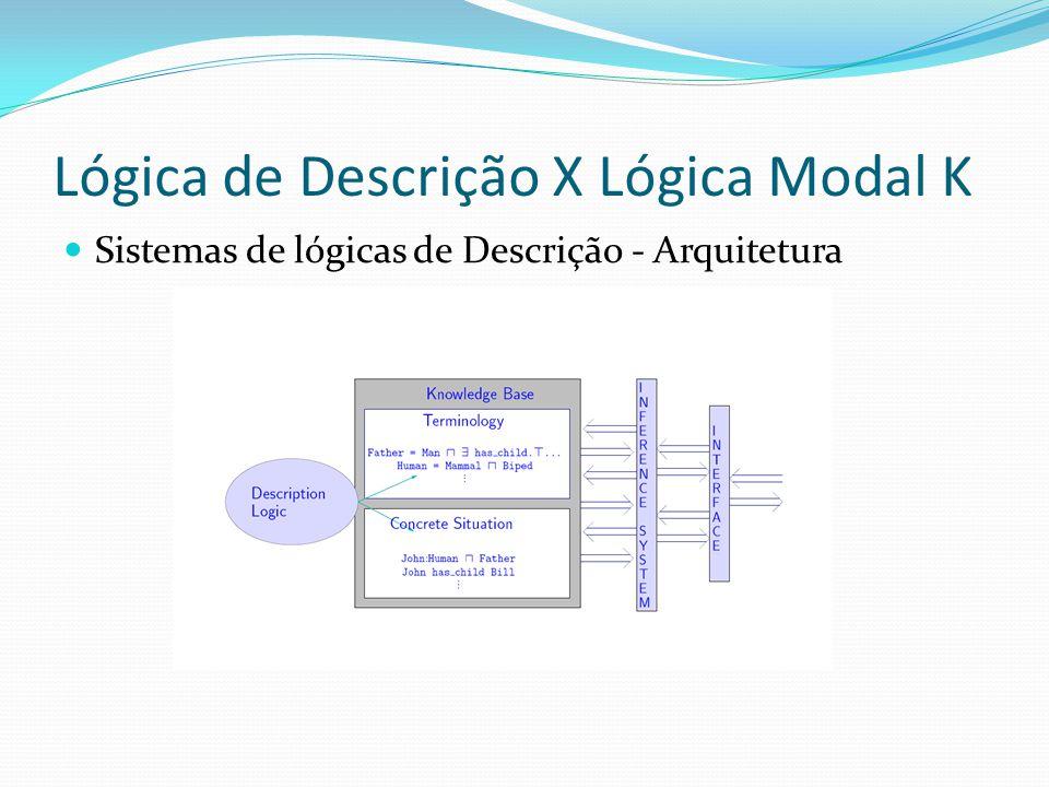 Lógica de Descrição X Lógica Modal K Sistemas de lógicas de Descrição - Arquitetura