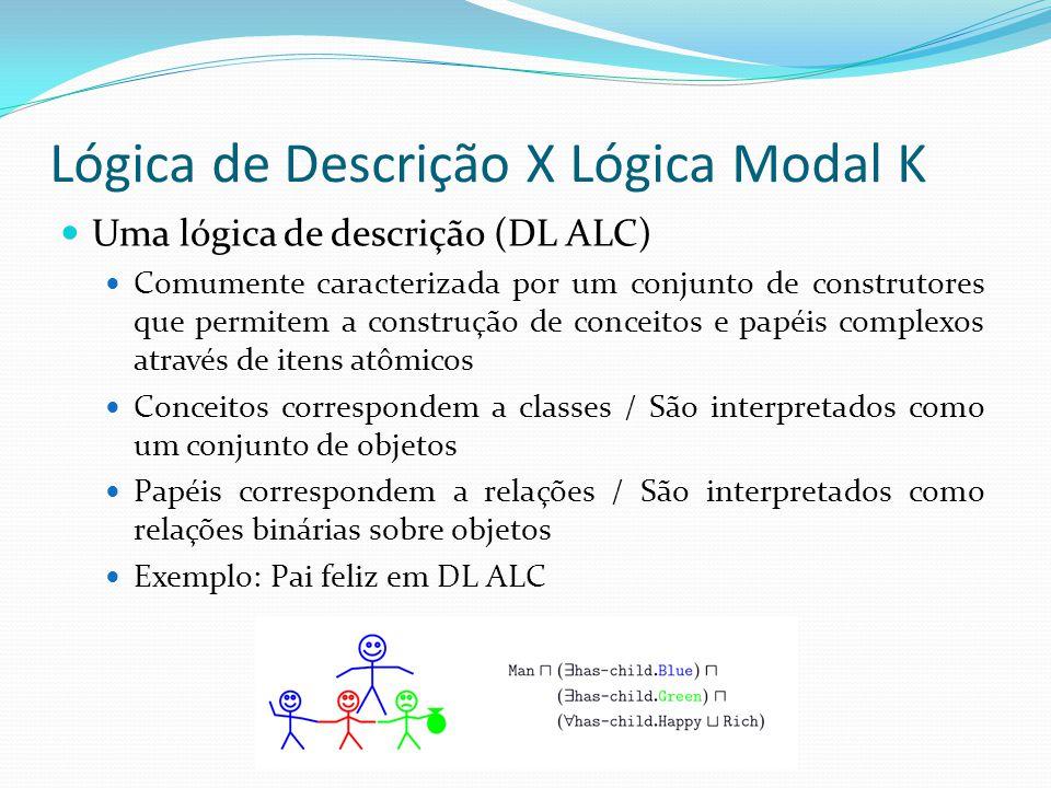 Lógica de Descrição X Lógica Modal K Uma lógica de descrição (DL ALC) Comumente caracterizada por um conjunto de construtores que permitem a construção de conceitos e papéis complexos através de itens atômicos Conceitos correspondem a classes / São interpretados como um conjunto de objetos Papéis correspondem a relações / São interpretados como relações binárias sobre objetos Exemplo: Pai feliz em DL ALC