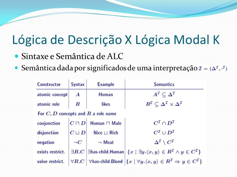 Lógica de Descrição X Lógica Modal K Sintaxe e Semântica de ALC Semântica dada por significados de uma interpretação
