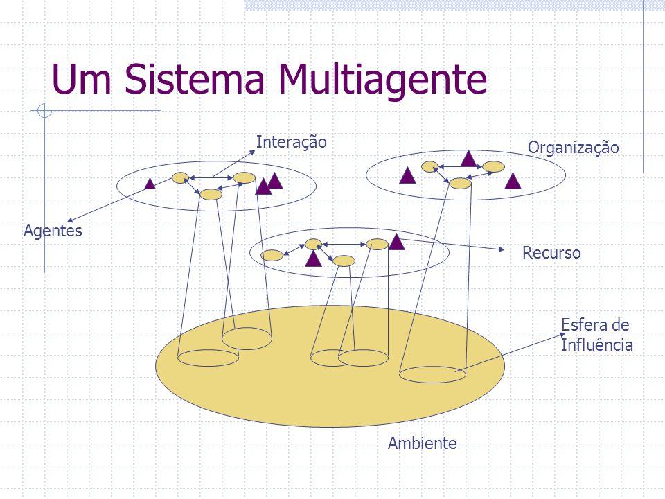 Um Sistema Multiagente Ambiente Esfera de Influência Organização Agentes Interação Recurso