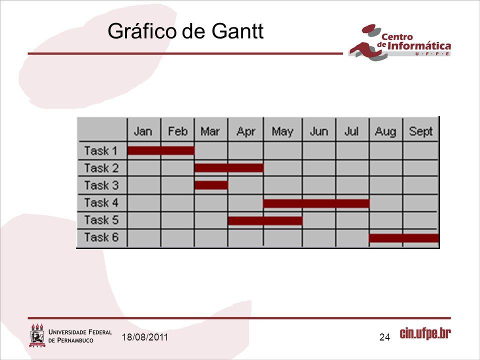 18/08/201124 Gráfico de Gantt