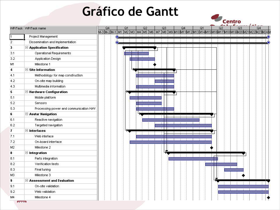 18/08/201125 Gráfico de Gantt