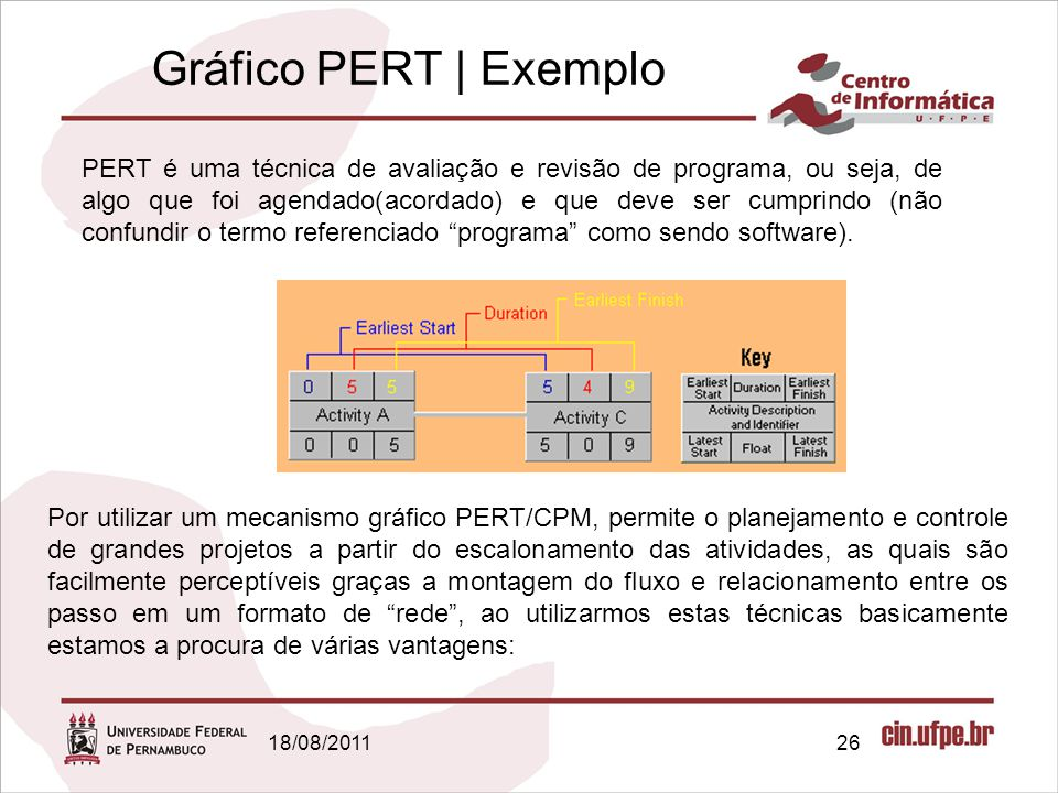 18/08/201126 Gráfico PERT   Exemplo PERT é uma técnica de avaliação e revisão de programa, ou seja, de algo que foi agendado(acordado) e que deve ser cumprindo (não confundir o termo referenciado programa como sendo software).