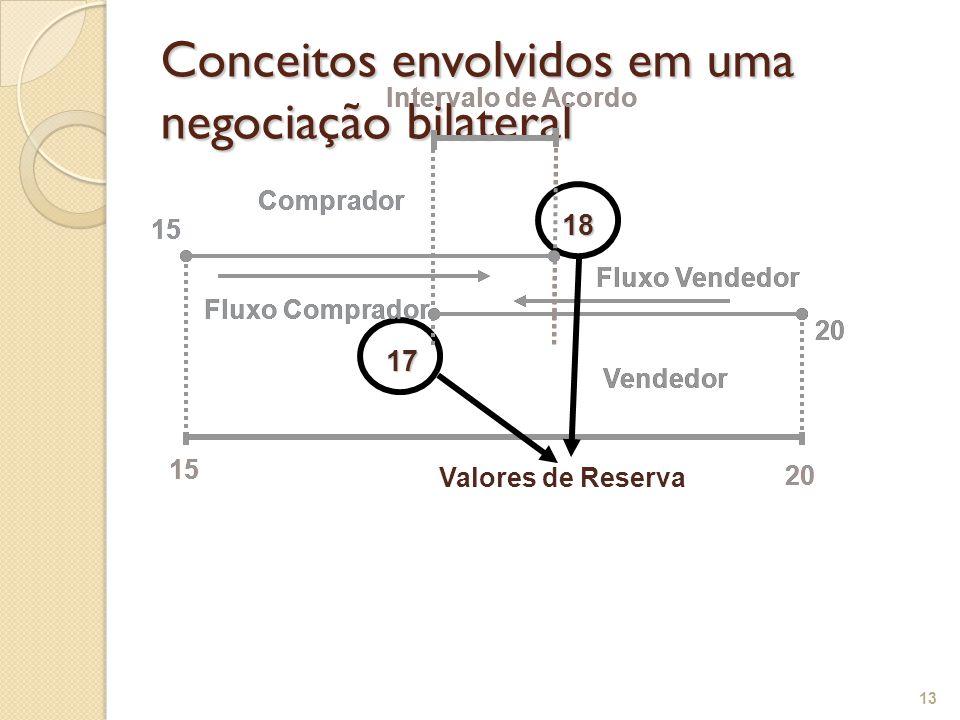 Conceitos envolvidos em uma negociação bilateral 13 Fluxo Vendedor Fluxo Comprador Intervalo de Acordo 15 20 15 18 Comprador 20 17 Vendedor Fluxo Vend