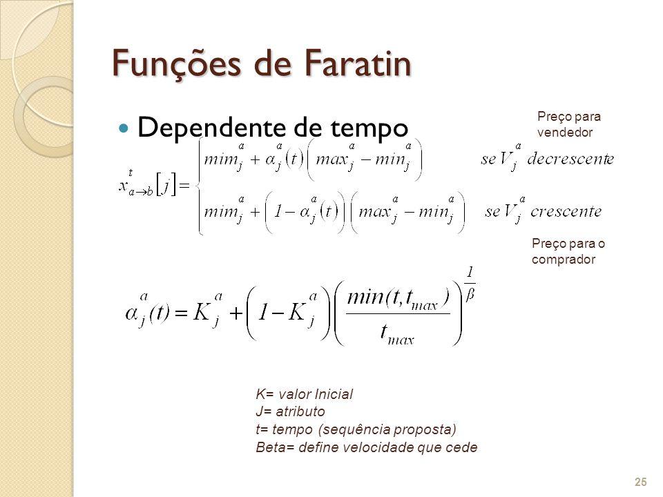Funções de Faratin Dependente de tempo 25 K= valor Inicial J= atributo t= tempo (sequência proposta) Beta= define velocidade que cede Preço para vendedor Preço para o comprador