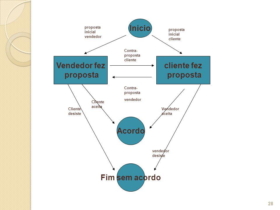 28 Vendedor fez proposta Inicio cliente fez proposta Contra- proposta cliente Contra- proposta vendedor proposta inicial vendedor proposta inicial cli