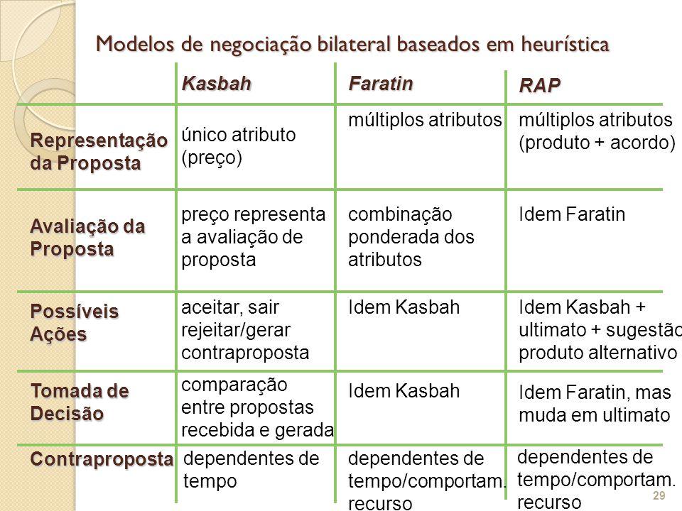 Modelos de negociação bilateral baseados em heurística 29 KasbahFaratin Representação da Proposta Avaliação da Proposta PossíveisAções Tomada de Decisão RAP Contraproposta único atributo (preço) preço representa a avaliação de proposta aceitar, sair rejeitar/gerar contraproposta comparação entre propostas recebida e gerada dependentes de tempo múltiplos atributos combinação ponderada dos atributos Idem Kasbah dependentes de tempo/comportam.
