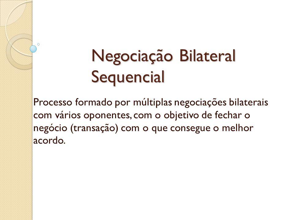 Negociação Bilateral Sequencial Processo formado por múltiplas negociações bilaterais com vários oponentes, com o objetivo de fechar o negócio (transação) com o que consegue o melhor acordo.