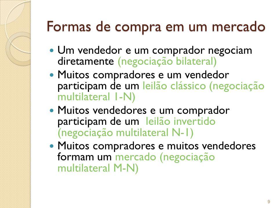 Formas de compra em um mercado Um vendedor e um comprador negociam diretamente (negociação bilateral) Muitos compradores e um vendedor participam de um leilão clássico (negociação multilateral 1-N) Muitos vendedores e um comprador participam de um leilão invertido (negociação multilateral N-1) Muitos compradores e muitos vendedores formam um mercado (negociação multilateral M-N) 9