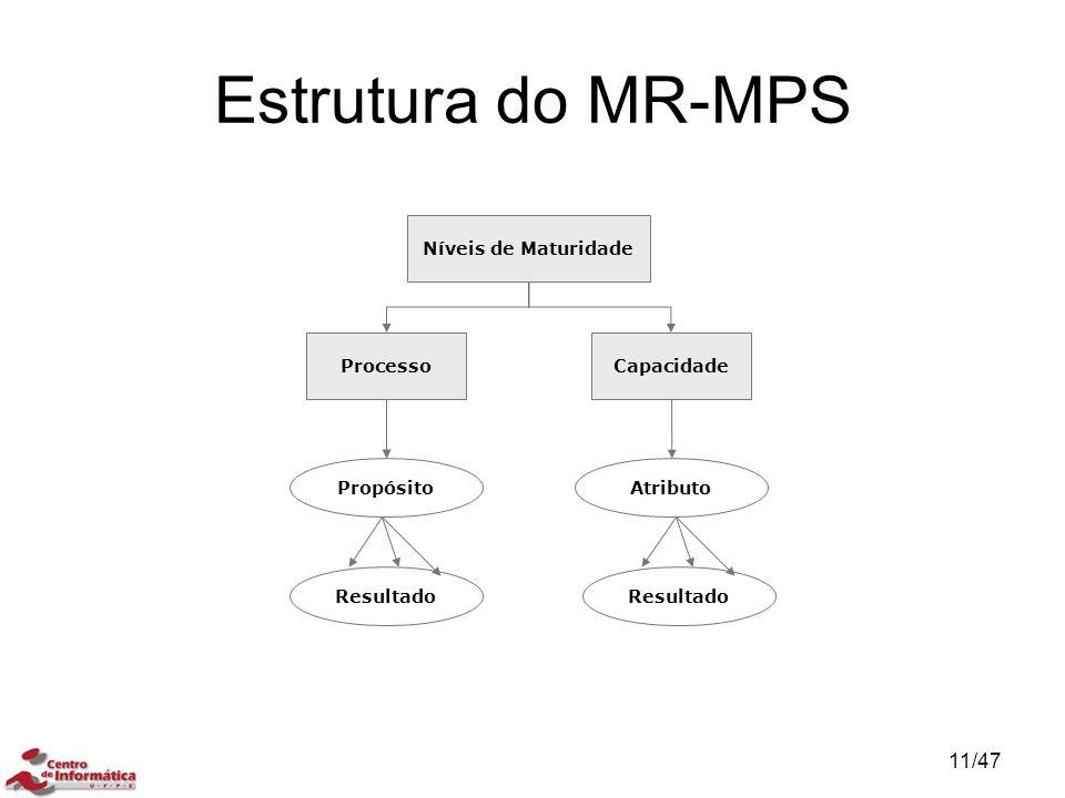 Estrutura do MR-MPS Níveis de Maturidade ProcessoCapacidade Propósito Resultado Atributo Resultado 11/47