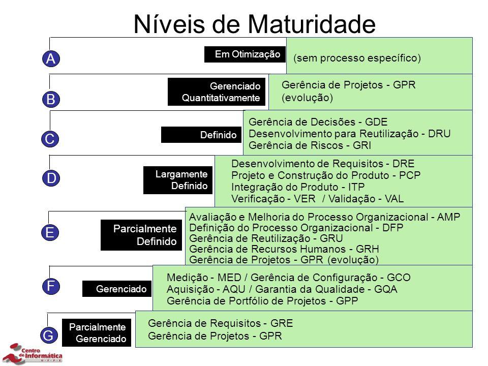 15 Níveis de Maturidade Medição - MED / Gerência de Configuração - GCO Aquisição - AQU / Garantia da Qualidade - GQA Gerência de Portfólio de Projetos