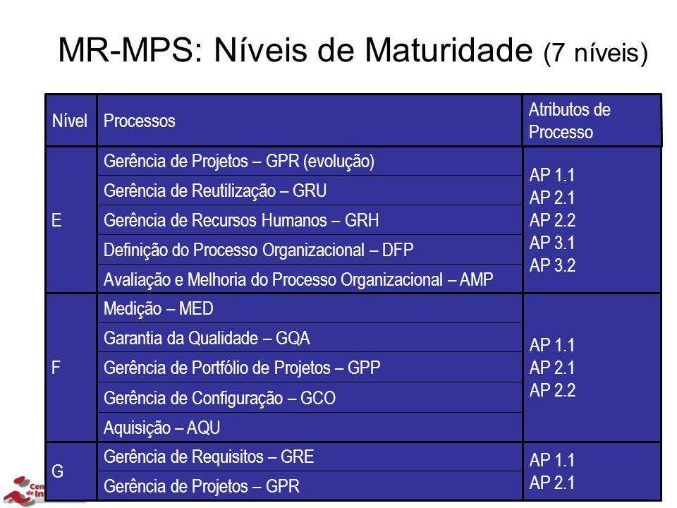 MR-MPS: Níveis de Maturidade (7 níveis) Gerência de Projetos – GPR AP 1.1 AP 2.1 Gerência de Requisitos – GRE G Aquisição – AQU Gerência de Configuraç