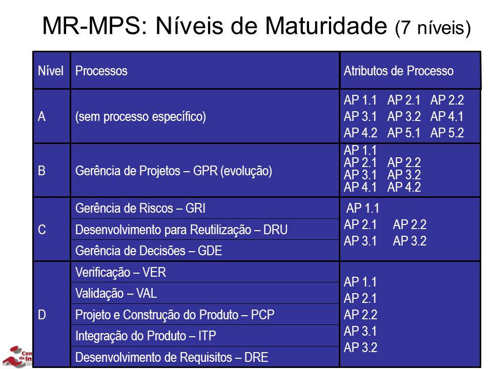 MR-MPS: Níveis de Maturidade (7 níveis) Atributos de ProcessoProcessosNível Desenvolvimento de Requisitos – DRE Integração do Produto – ITP Projeto e