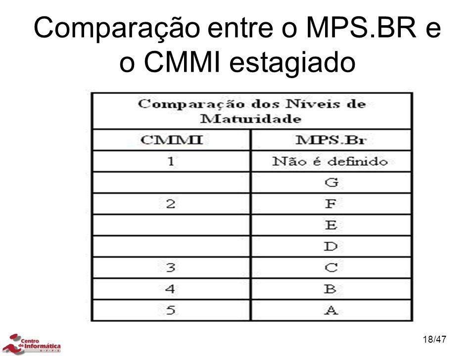 Comparação entre o MPS.BR e o CMMI estagiado 18/47