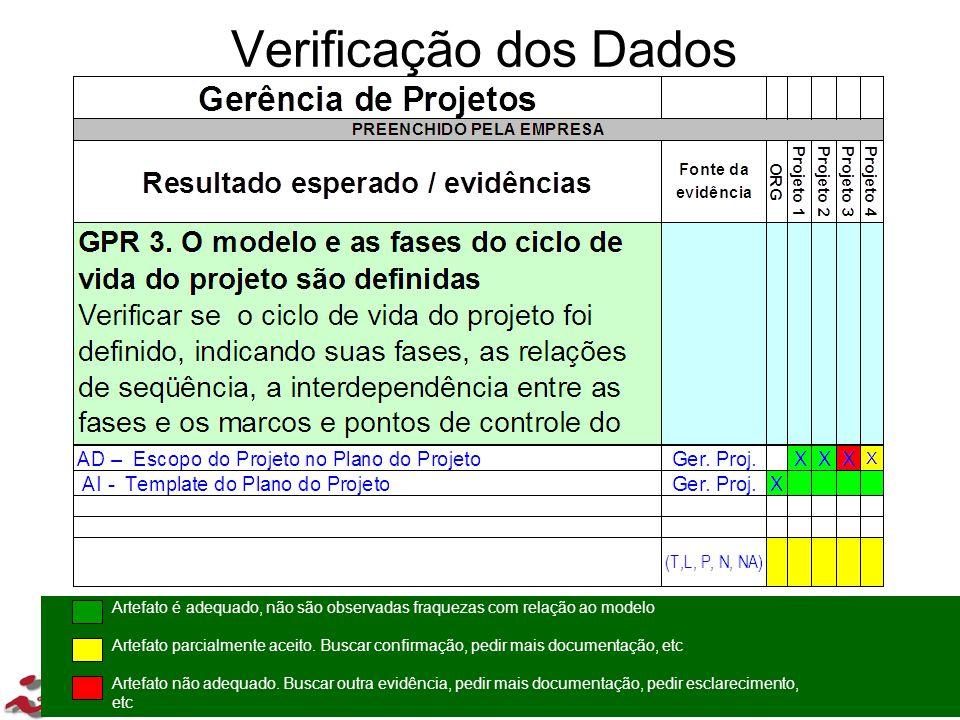 33/202 33 Verificação dos Dados Artefato é adequado, não são observadas fraquezas com relação ao modelo Artefato parcialmente aceito. Buscar confirmaç