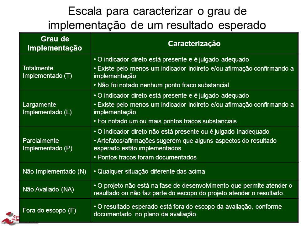 34/202 34 Escala para caracterizar o grau de implementação de um resultado esperado Grau de Implementação Caracterização Totalmente Implementado (T) O
