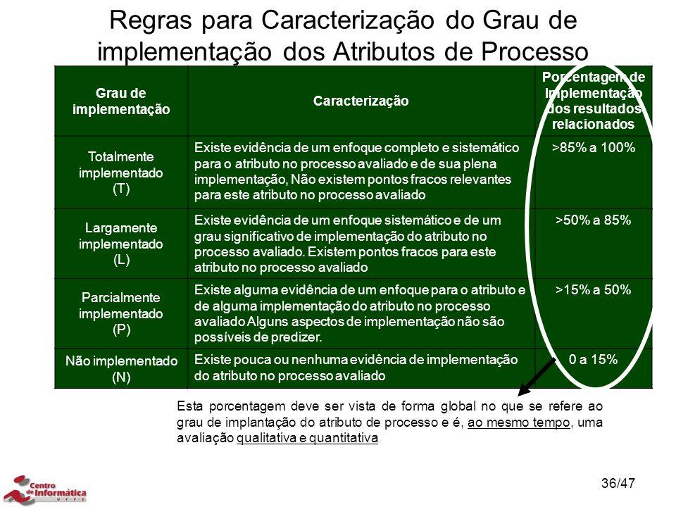 Regras para Caracterização do Grau de implementação dos Atributos de Processo Grau de implementação Caracterização Porcentagem de Implementação dos re