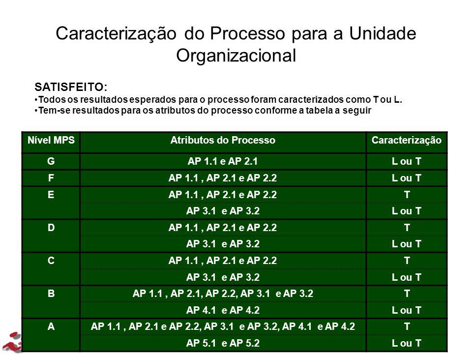 37/202 Caracterização do Processo para a Unidade Organizacional 37/47 SATISFEITO: Todos os resultados esperados para o processo foram caracterizados c