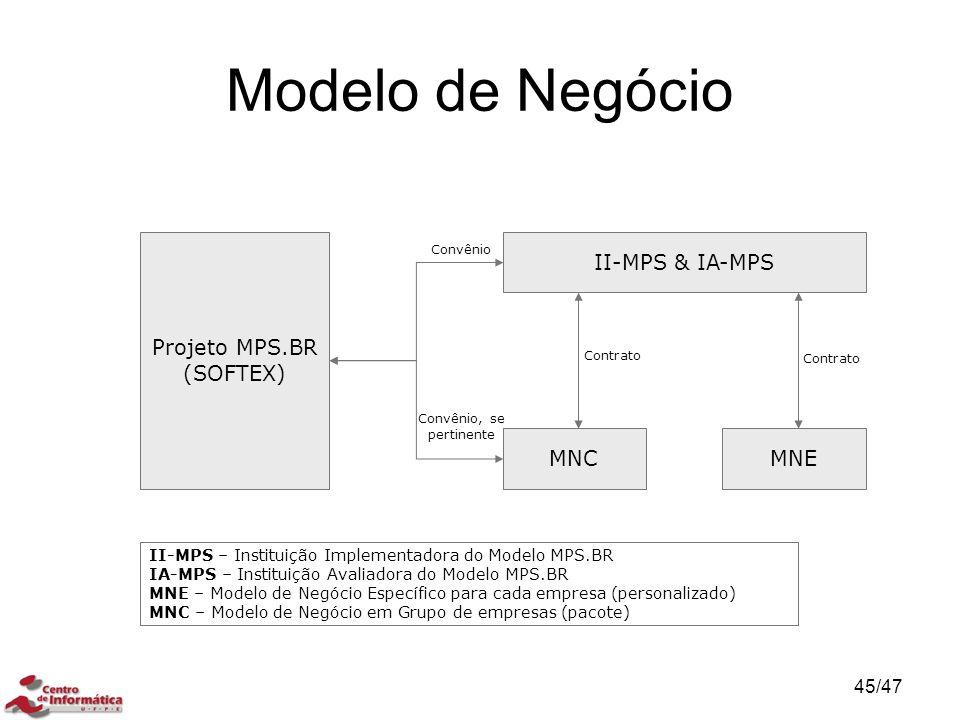 Modelo de Negócio Projeto MPS.BR (SOFTEX) II-MPS & IA-MPS MNCMNE Convênio Convênio, se pertinente Contrato II-MPS – Instituição Implementadora do Mode