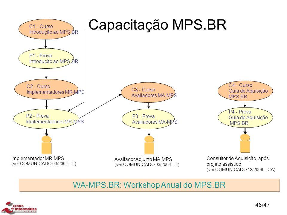 C1 - Curso Introdução ao MPS.BR P1 - Prova Introdução ao MPS.BR C2 - Curso Implementadores MR-MPS P2 - Prova Implementadores MR-MPS C3 - Curso Avaliad