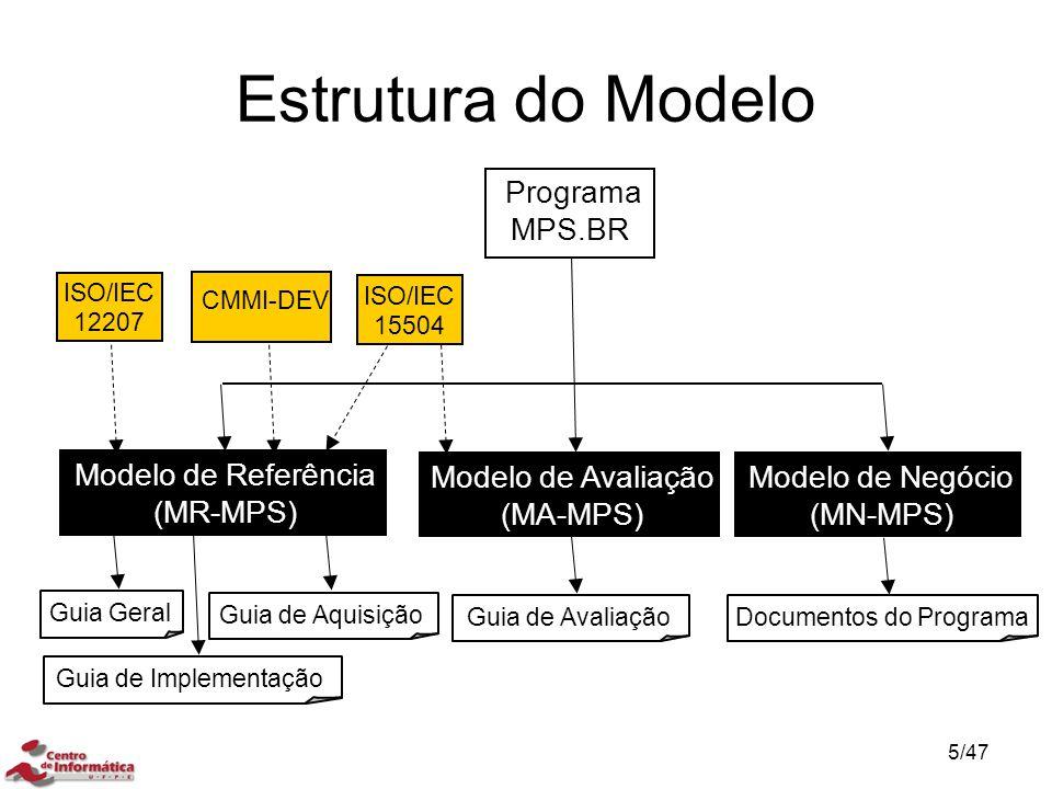Estrutura do Modelo Programa MPS.BR ISO/IEC 12207 Modelo de Referência (MR-MPS) Guia de Avaliação CMMI-DEV Modelo de Negócio (MN-MPS) Modelo de Avalia