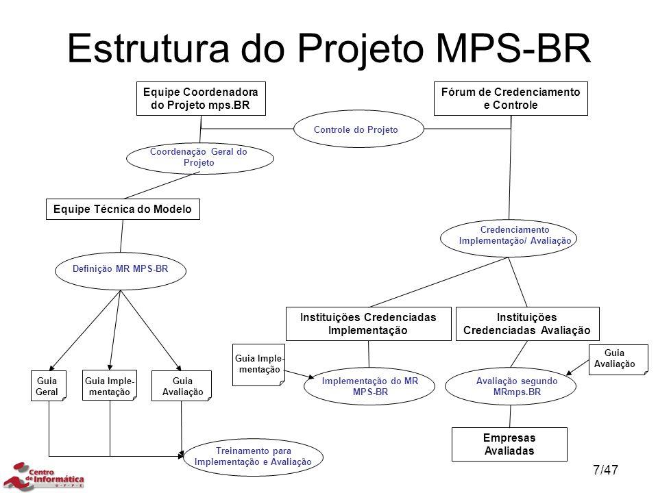 Equipe Coordenadora do Projeto mps.BR Fórum de Credenciamento e Controle Definição MR MPS-BR Treinamento para Implementação e Avaliação Controle do Pr
