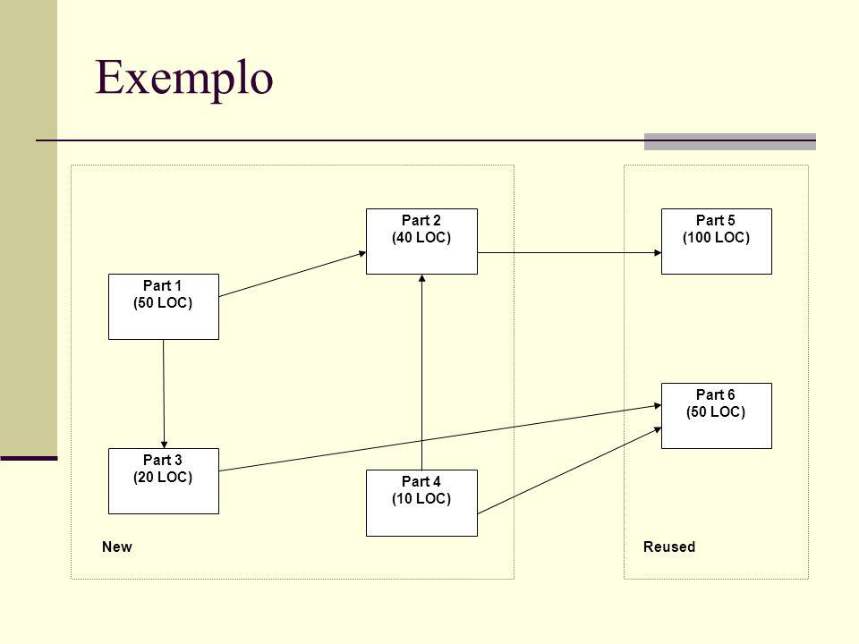 Exemplo Part 1 (50 LOC) Part 4 (10 LOC) Part 2 (40 LOC) Part 5 (100 LOC) Part 6 (50 LOC) Part 3 (20 LOC) ReusedNew