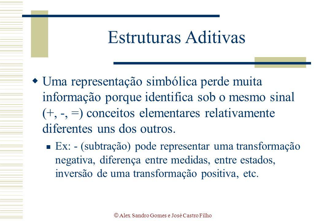 © Alex Sandro Gomes e José Castro Filho Estruturas Aditivas  Uma representação simbólica perde muita informação porque identifica sob o mesmo sinal (