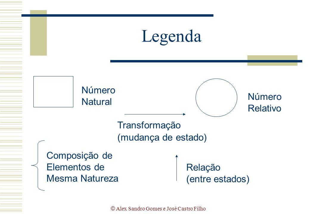 © Alex Sandro Gomes e José Castro Filho Legenda Número Natural Composição de Elementos de Mesma Natureza Número Relativo Relação (entre estados) Trans