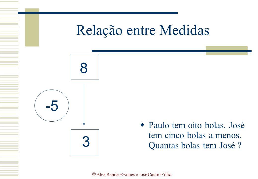 © Alex Sandro Gomes e José Castro Filho Relação entre Medidas  Paulo tem oito bolas. José tem cinco bolas a menos. Quantas bolas tem José ? 8 3 -5
