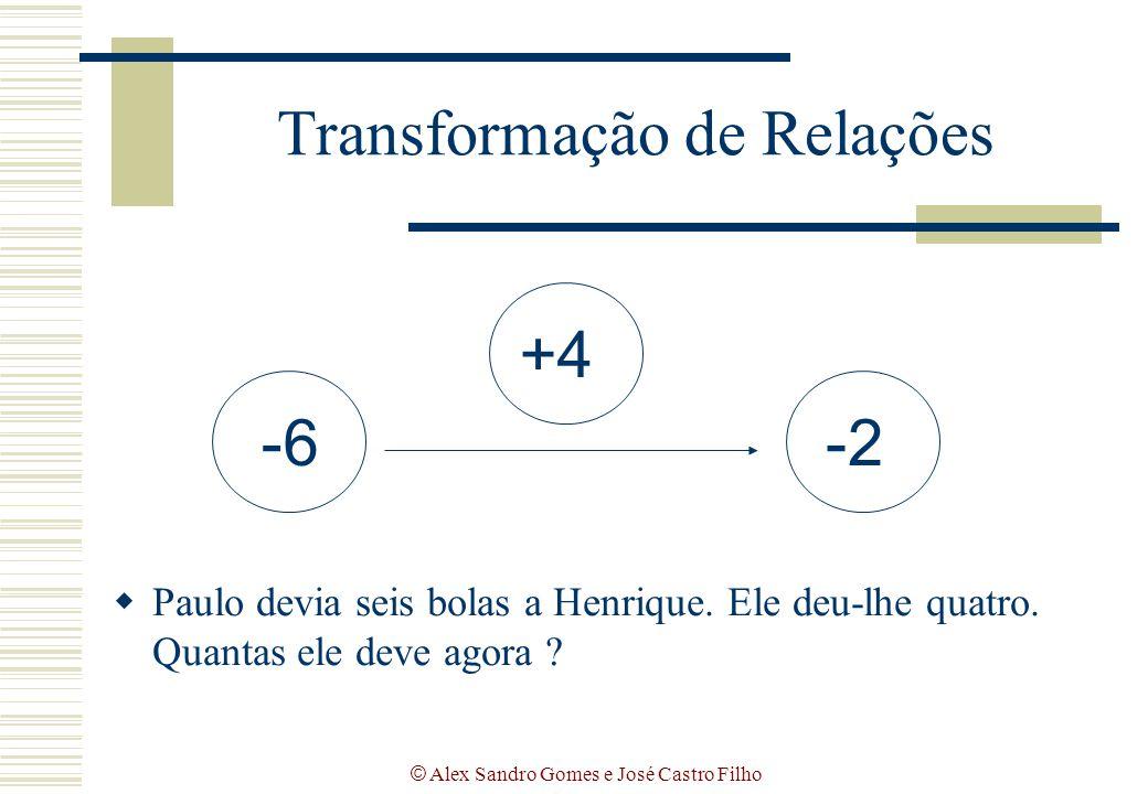 © Alex Sandro Gomes e José Castro Filho Transformação de Relações  Paulo devia seis bolas a Henrique. Ele deu-lhe quatro. Quantas ele deve agora ? -6