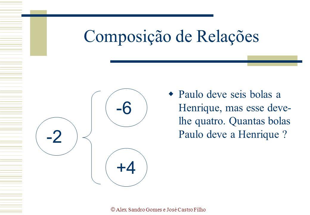 © Alex Sandro Gomes e José Castro Filho Composição de Relações  Paulo deve seis bolas a Henrique, mas esse deve- lhe quatro. Quantas bolas Paulo deve