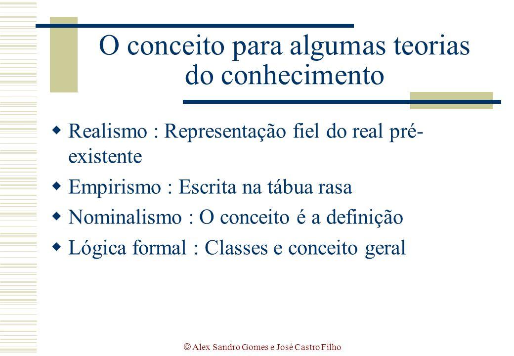 © Alex Sandro Gomes e José Castro Filho O conceito para algumas teorias do conhecimento  Realismo : Representação fiel do real pré- existente  Empir