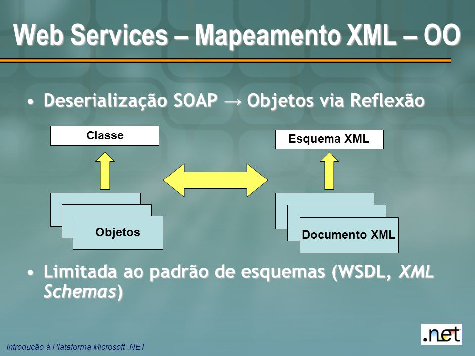 Introdução à Plataforma Microsoft.NET Web Services – Mapeamento XML – OO Deserialização SOAP → Objetos via ReflexãoDeserialização SOAP → Objetos via Reflexão Limitada ao padrão de esquemas (WSDL, XML Schemas)Limitada ao padrão de esquemas (WSDL, XML Schemas) Classe Objetos Esquema XML Objetos Documento XML