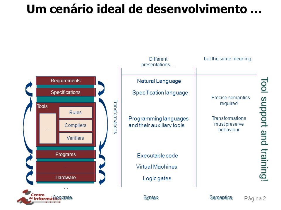 Página 2 Um cenário ideal de desenvolvimento … Requirements Specifications Concrete Programs … Hardware Tools Rules Compilers Verifiers … Natural Lang