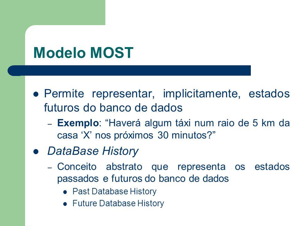 """Modelo MOST Permite representar, implicitamente, estados futuros do banco de dados – Exemplo: """"Haverá algum táxi num raio de 5 km da casa 'X' nos próx"""
