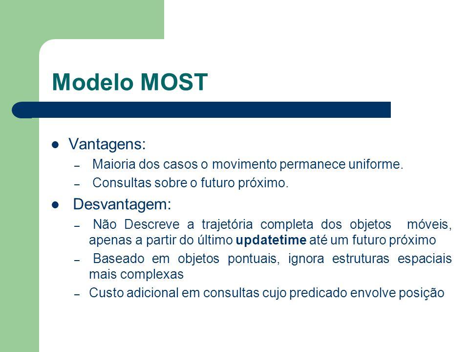 Modelo MOST Vantagens: – Maioria dos casos o movimento permanece uniforme. – Consultas sobre o futuro próximo. Desvantagem: – Não Descreve a trajetóri