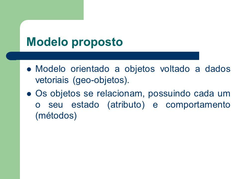 Modelo proposto Modelo orientado a objetos voltado a dados vetoriais (geo-objetos). Os objetos se relacionam, possuindo cada um o seu estado (atributo