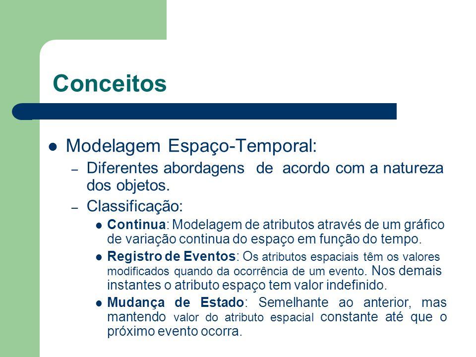 Considerações do modelo Tipos de objetos a serem modelados de acordo com o comportamento temporal: – Estático – Temporal discreto – Temporal continuo Objetos Móveis: – Atributos: Descritivo ou convencional Temporal Espacial