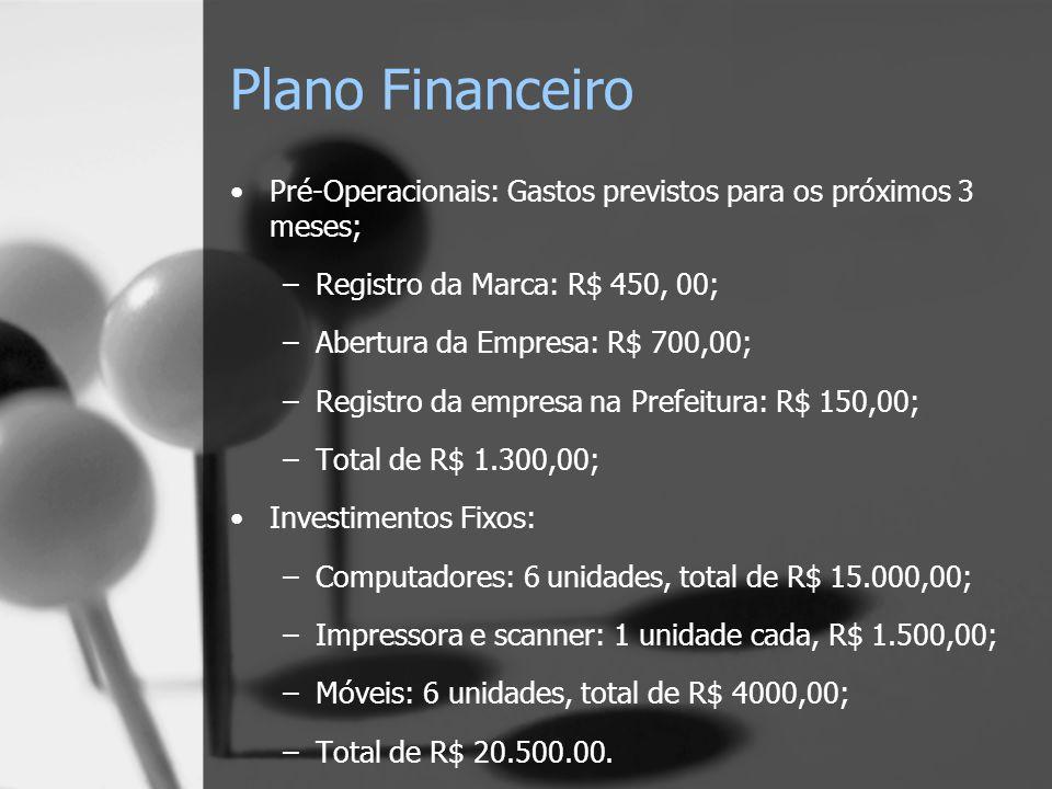 Plano Financeiro Pré-Operacionais: Gastos previstos para os próximos 3 meses; –Registro da Marca: R$ 450, 00; –Abertura da Empresa: R$ 700,00; –Registro da empresa na Prefeitura: R$ 150,00; –Total de R$ 1.300,00; Investimentos Fixos: –Computadores: 6 unidades, total de R$ 15.000,00; –Impressora e scanner: 1 unidade cada, R$ 1.500,00; –Móveis: 6 unidades, total de R$ 4000,00; –Total de R$ 20.500.00.